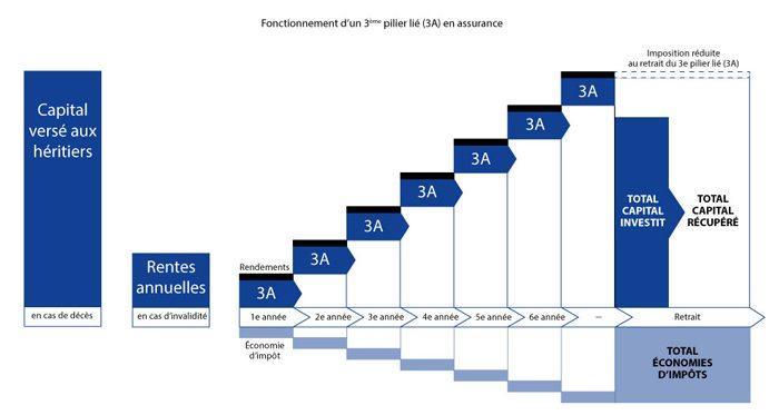 fonctionnement d'un 3e pilier assurance